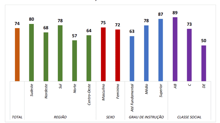 Percentual de usuários de internet que realizaram consultas, pagamentos ou transações financeiras. Fonte: CGI (2020) - CGI (2020) - CGI (2020)
