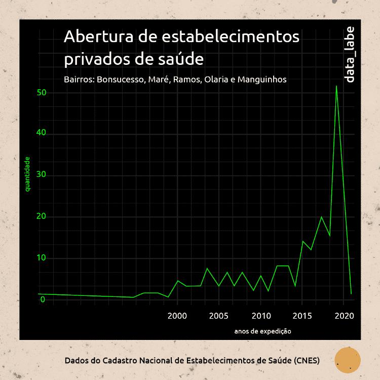 Abertura de estabelecimentos privados de saúde nos subúrbios do Rio - data_labe - data_labe