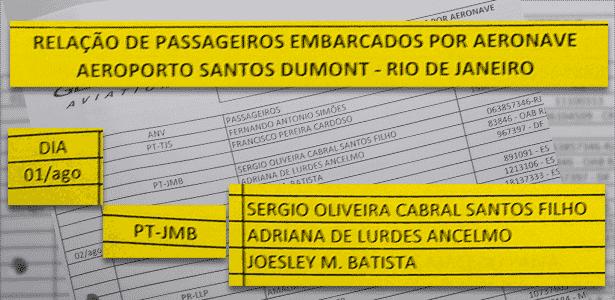 lista de passageiros - Arte/UOL - Arte/UOL