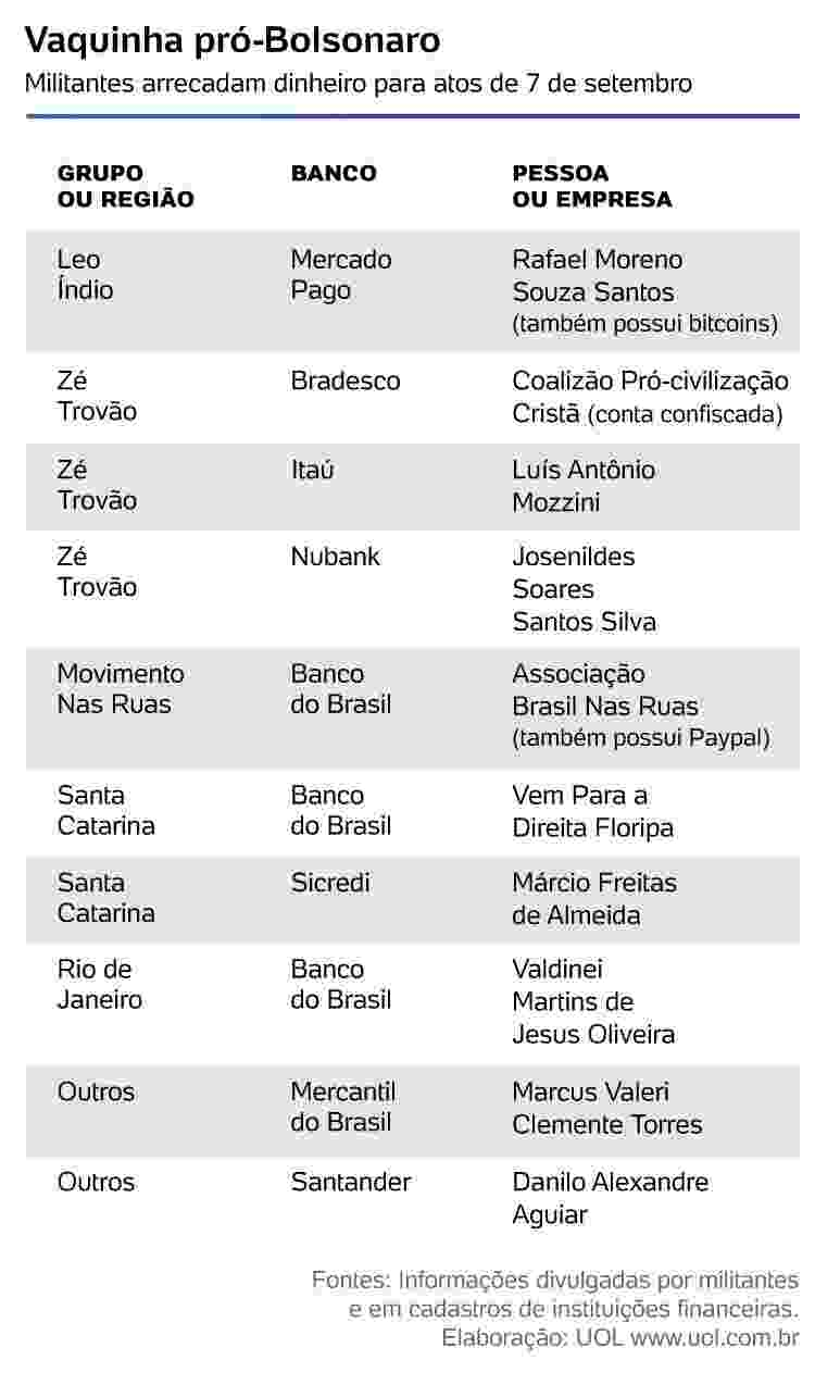 Vaquinha Pró-Bolsonaro - Arte/ UOL - Arte/ UOL