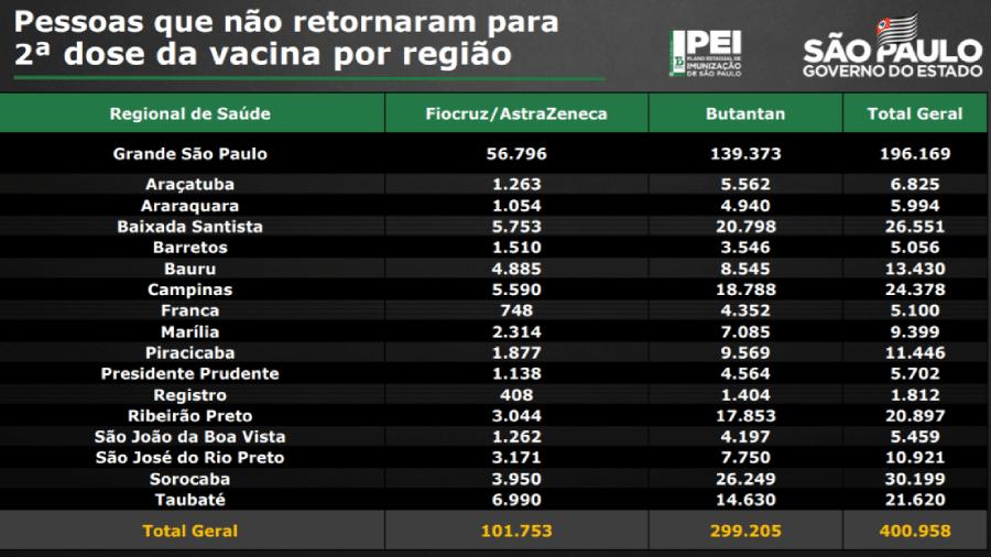 Dados com os faltosos da 2ª dose da vacina conta covid-19 por região e tipo de imunizante no estado de São Paulo - Secretaria Estadual da Saúde de São Paulo