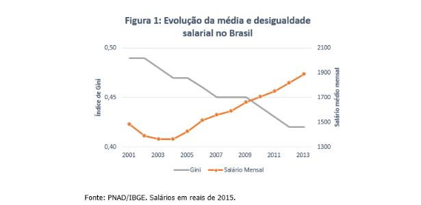'Prêmio' à educação afeta desigualdade salarial no setor público