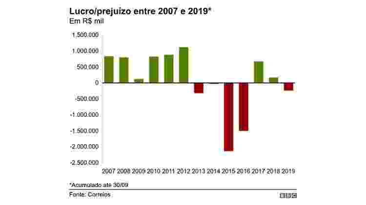 Lucro/prejuízo entre 2007 e 2019 - BBC - BBC
