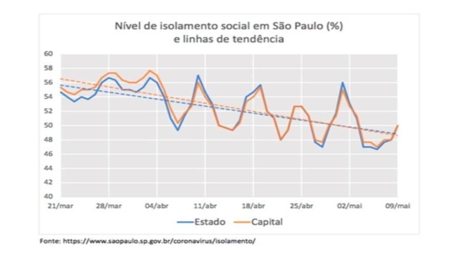 Nível de isolamento social em São Paulo (%) com linhas de tendência, estado e capital, 21/03 a 09/05 - Divulgação