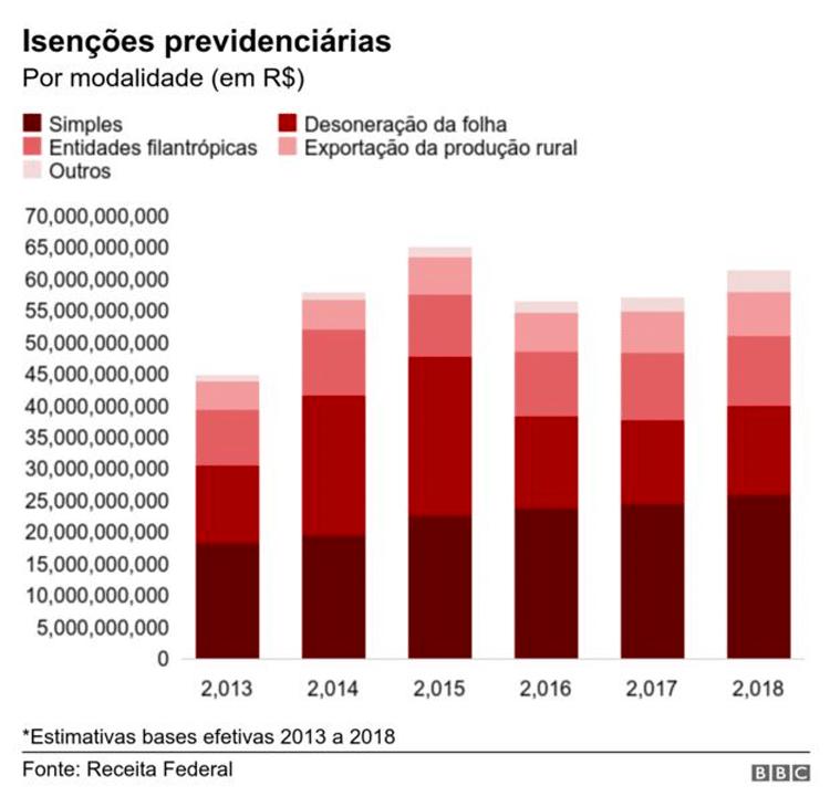0566aeec7f gráfico bbc isenções previdenciárias