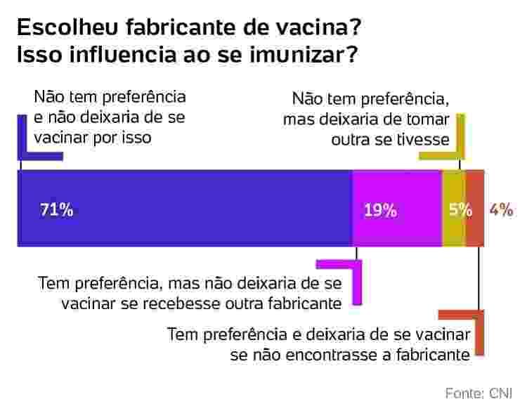 escolha por vacina e decisão sobre imunização - Arte/UOL - Arte/UOL