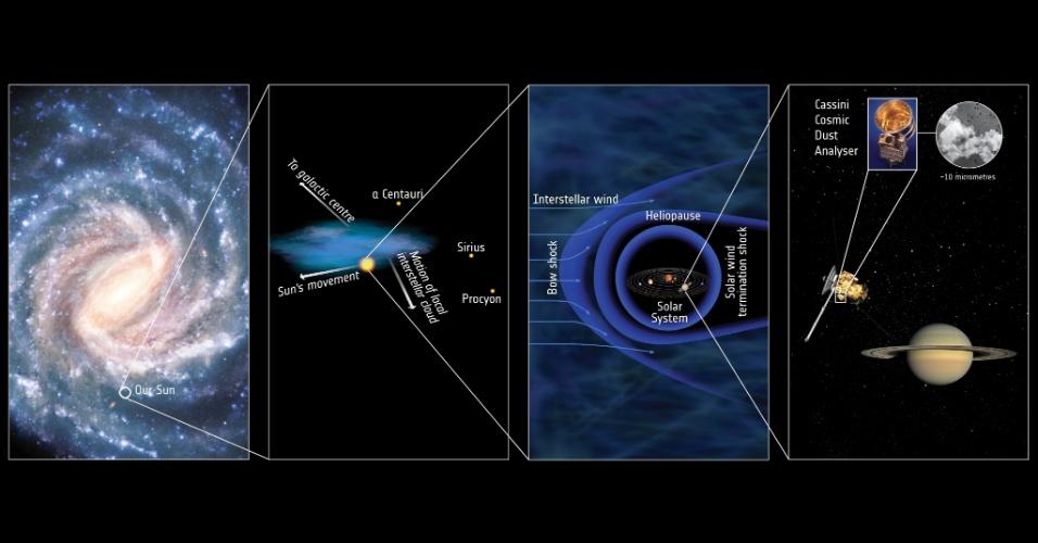 POEIRA DE FORA DO SISTEMA SOLAR - Sonda Cassini detectou grãos de poeira de fora do Sistema Solar próximo a Saturno, Com uma velocidade de 72 mil km/h, esses grãos são compostos por uma mistura de mineirais, como magnésio, silício, ferro e cálcio. A maioria da poeira cósmica detectada pela sonda é vinda de Encélado, satélite do planeta. Em 1990, a missão Ulysses da Nasa já havia descoberto a existência de poeira interestelar, que foi confirmada pela sonda Galileo