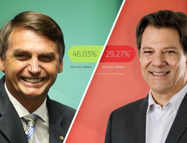 Jair Bolsonaro X Fernando Haddad Segundo Turno