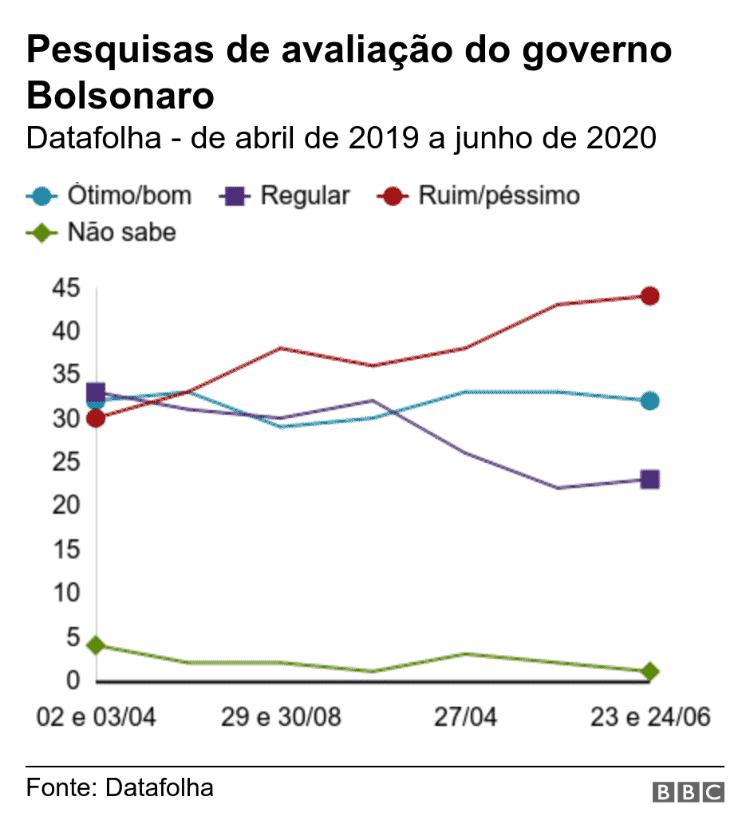 Pesquisa de avaliação do governo de Jair Bolsonaro - BBC - BBC