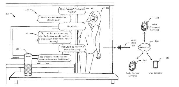 Esboço de como a Alexa, assistente pessoal da Amazon, vai entender se o usuário está doente apenas ouvindo a voz dele. - Reprodução/USPTO - Reprodução/USPTO