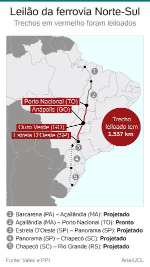 fe5814d3c Rumo vence concorrente e leva ferrovia Norte-Sul, com oferta de R$ 2 ...