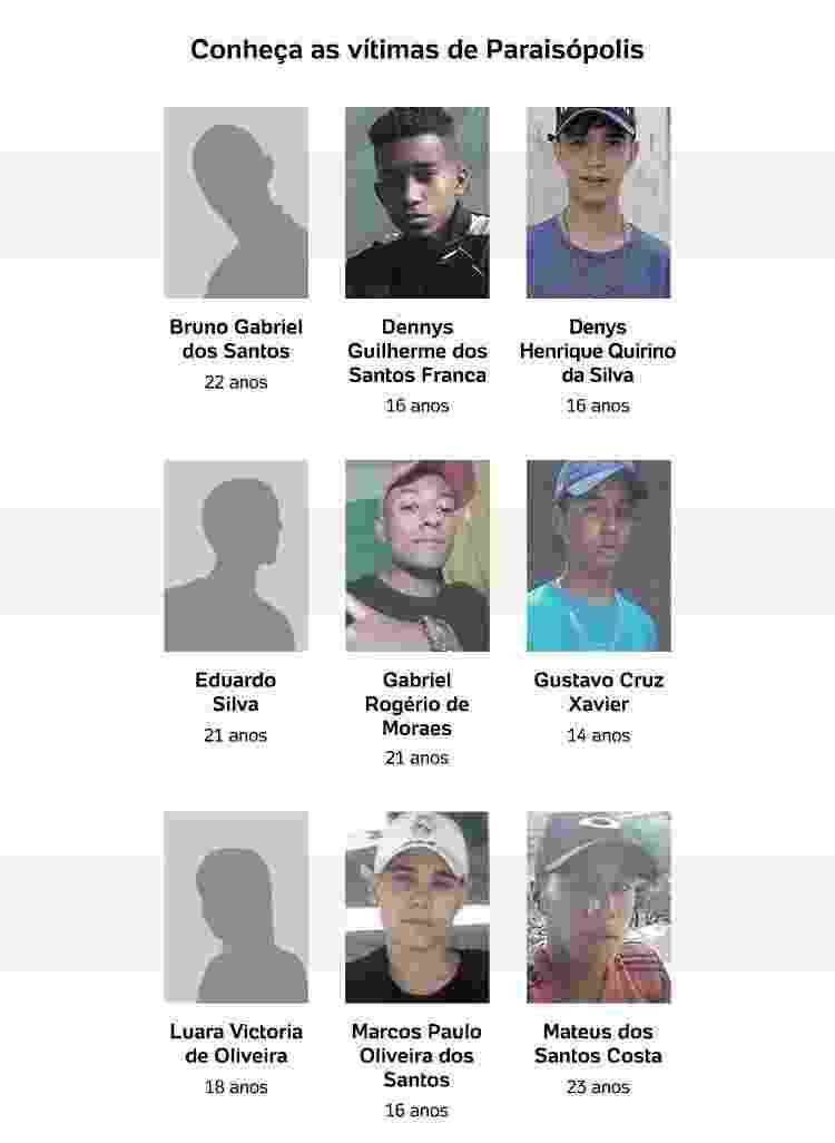 Ação em Paraisópolis deixou 9 mortos | Jovens de SP morreram por asfixia e trauma na coluna, dizem atestados