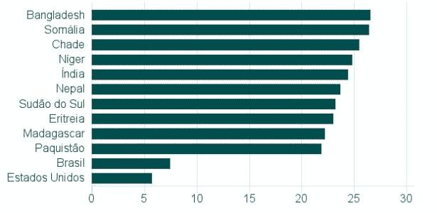 Países com maior percentual de mortes por poluição - The Lancet Comission on Pollution and Health/BBC