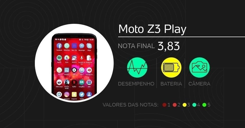 Moto Z3 Play: com tela de 6 polegadas, vem com câmeras de 12 MP + 5 MP (traseira dupla) e 8 MP (frontal), processador Snapdragon 636, memórias de até 6 GB (RAM) e até 128 GB (armazenamento), além de bateria de 3.000 mAh. Foram dadas notas de 0 a 5 em doze quesitos diferentes.