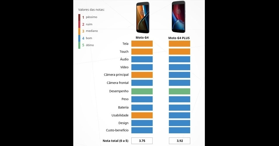 Moto G4 e Moto G4 Plus (Motorola): com tela Full HD de 5,5 polegadas, são integrados com o processador Snapdragon 617 (oito núcleos), 2 GB de memória RAM e câmera frontal de 5MP. A diferença está basicamente na câmera principal: 16 MP (versão Plus) e 13 MP (G4)