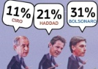Ibope: Bolsonaro tem 31%; Haddad, 21%; Ciro, 11%; Alckmin, 8%; e Marina, 4% (Foto: Arte/UOL)