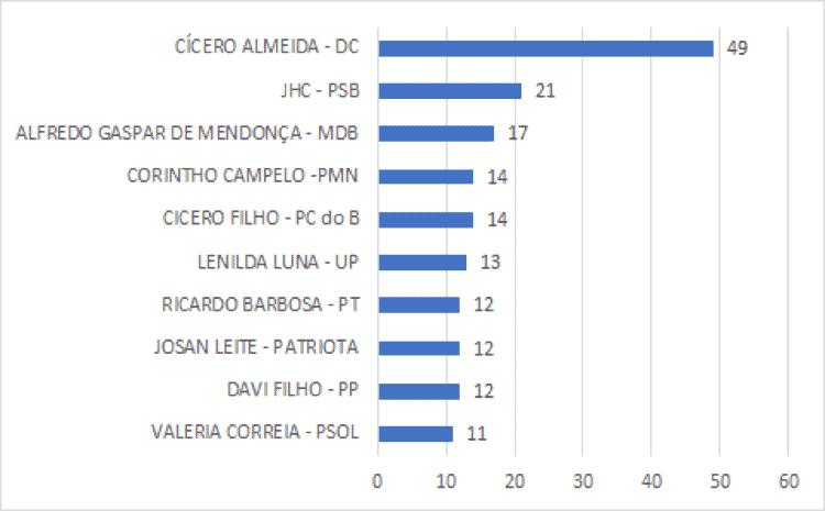 img2 - Fonte: Pesquisa Ibope/TVGazeta de Alagoas 09/10/2020 - Fonte: Pesquisa Ibope/TVGazeta de Alagoas 09/10/2020