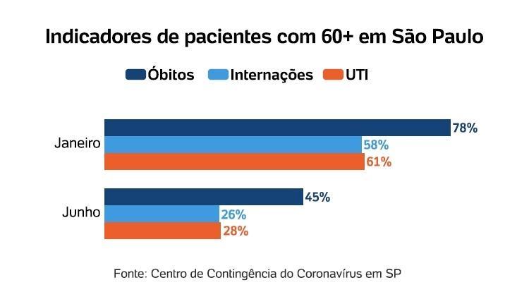 Indicadores de pacientes com 60+ em São Paulo - Arte/UOL - Arte/UOL