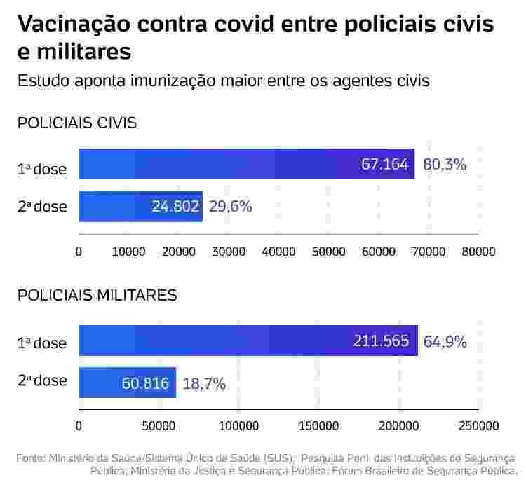 Infografico Policiais Vacinados - Arte/UOL - Arte/UOL