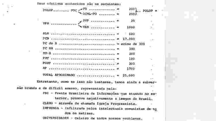 Documento de inteligência da Aeronáutica lista estimativa de integrantes de movimentos antiditadura - Divulgação/Instituto Herzog - Divulgação/Instituto Herzog
