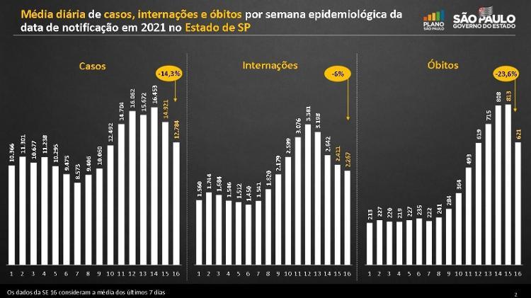 São Paulo registra queda nos indicadores diários de casos, internações e óbitos pela primeira vez em dois meses - Reprodução/Governo do Estado de São Paulo - Reprodução/Governo do Estado de São Paulo