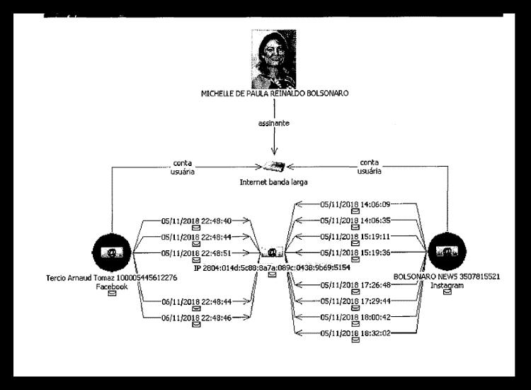 07.jun.2021 – Em fluxograma, PF vincula Michelle Bolsonaro e assessor a contas inautênticas no inquérito dos atos antidemocráticos - Reprodução/PF - Reprodução/PF