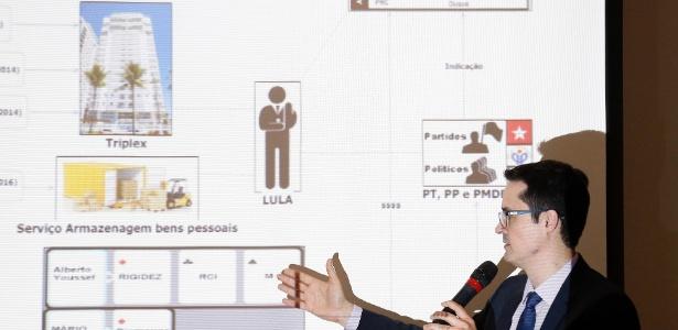 O procurador Deltan Dallagnol explica denúncia contra Lula
