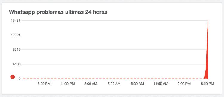 Gráfico do site Downdetector, com as ocorrências de queda no WhatsApp  - Reprodução/Downdetector - Reprodução/Downdetector