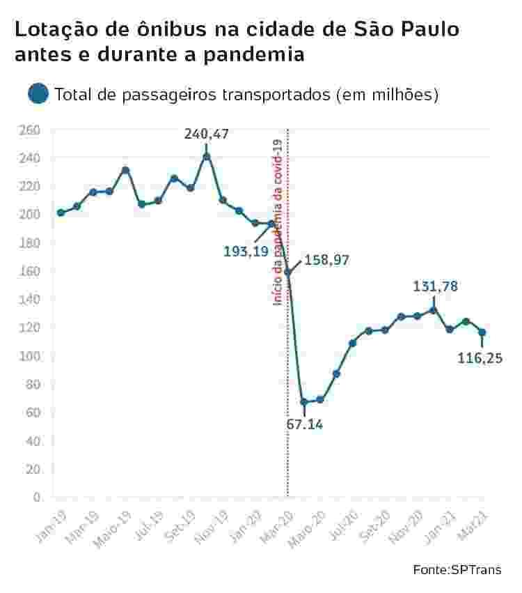 lotação de ônibus em São Paulo antes e durante a pandemia -  -