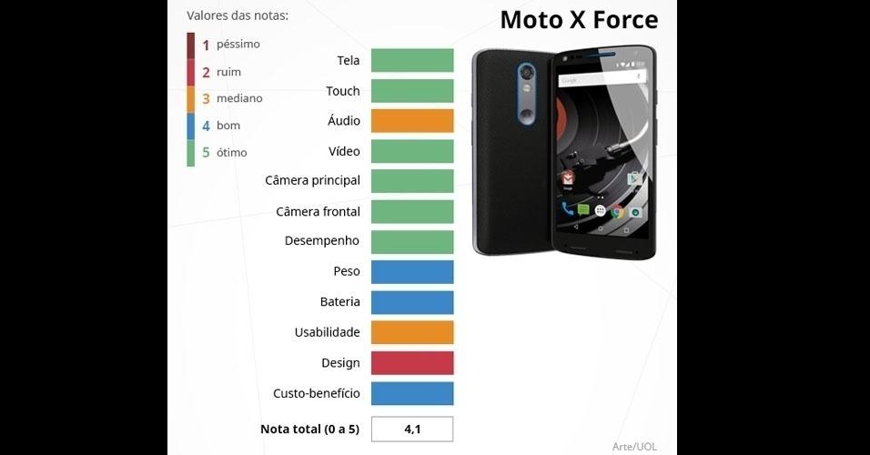 Moto X Force (Motorola): com tela Amoled Quad HD de 5,4 polegadas, é integrado com o processador Snapdragon 810, 3 GB de memória RAM e câmeras de 21 MP (principal) e 5 MP (frontal)