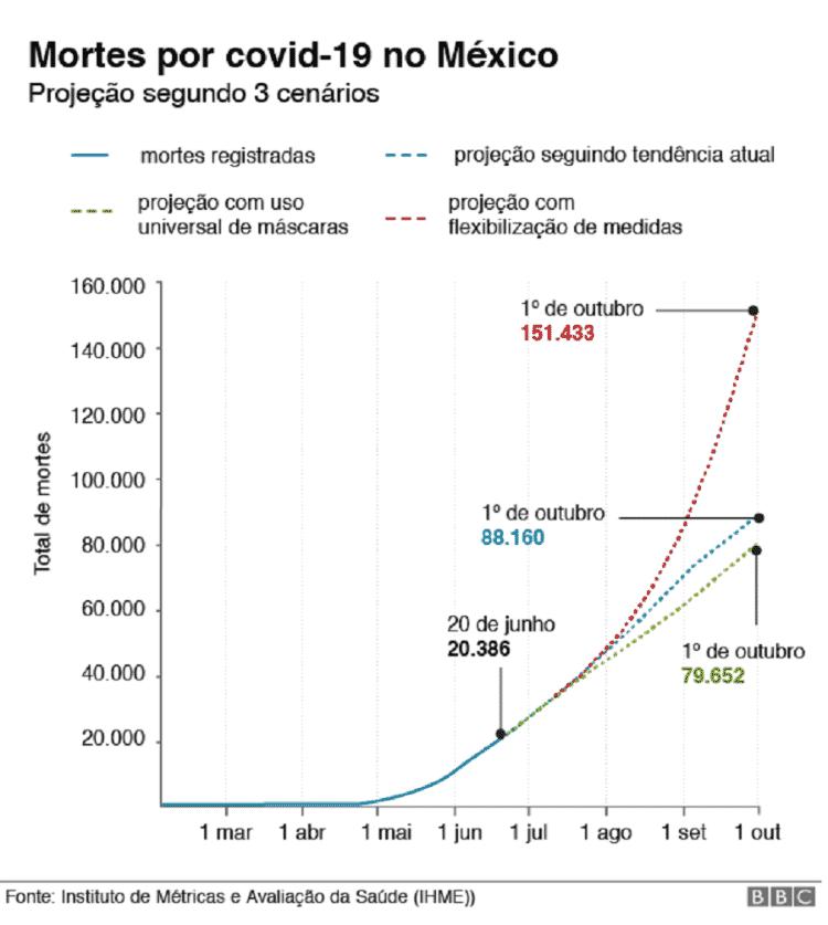 Gráfico com cenários para o México na pandemia da covid-19 - BBC - BBC