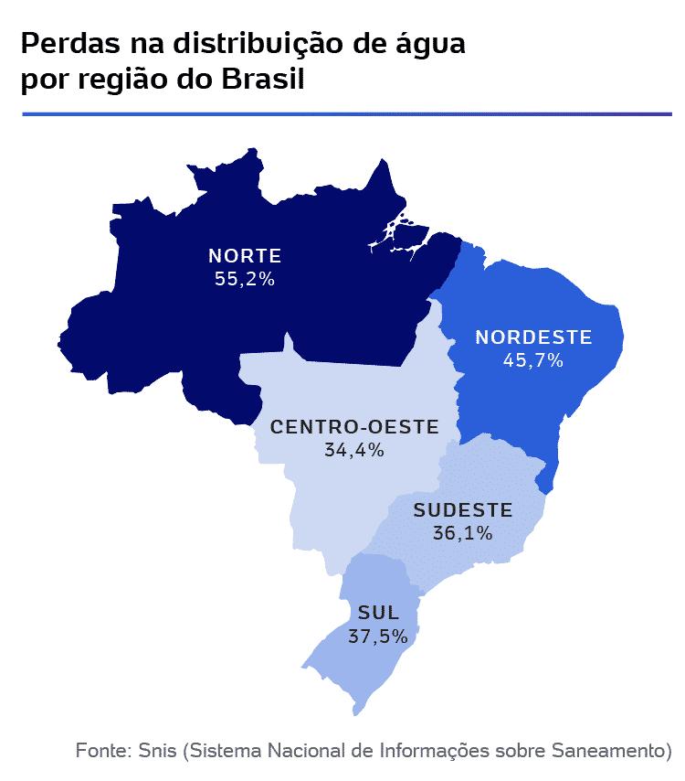 Perdas na distribuição de água por região do Brasil - Arte/ UOL - Arte/ UOL