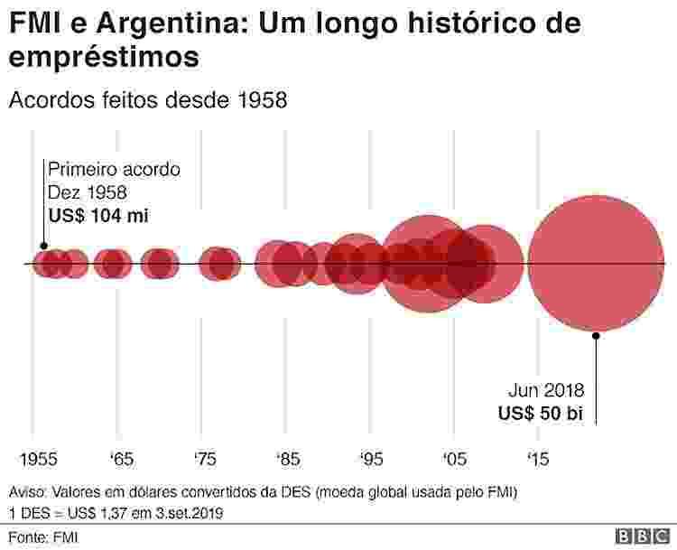 - fmi e argentina emprestimos 1567631498838 v2 750x1 - A derrocada econômica da Argentina em 3 gráficos