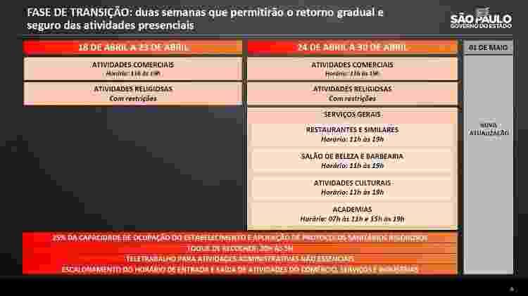 Novas medidas anunciadas pelo governo paulista para a fase de transição do Plano SP - Divulgação/Governo do Estado de São Paulo - Divulgação/Governo do Estado de São Paulo
