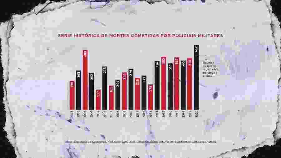 442 pessoas foram mortas por PMs de SP neste ano; índice é o maior da série histórica - Arte/UOL