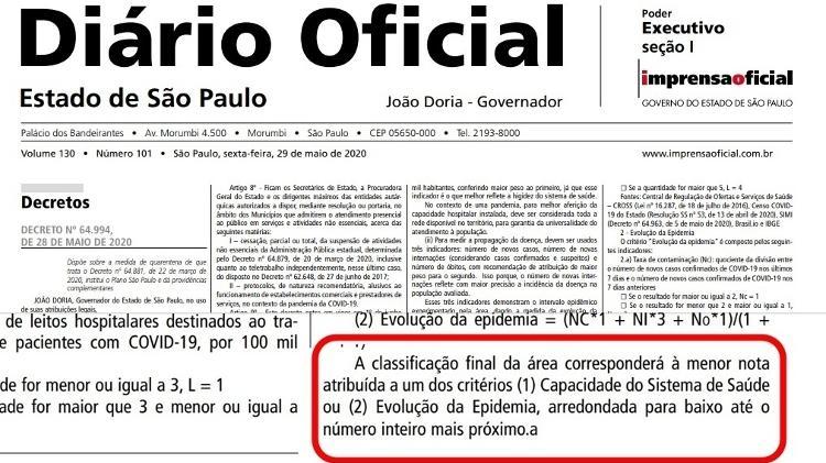 No detalhe em vermelho, trecho do decreto da flexibilização questionado por grupo de cientistas - Reprodução/Diário Oficial do Estado de São Paulo