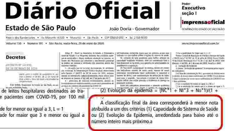 No detalhe em vermelho trecho do decreto da flexibilização questionado por grupo de cientistas - Reprodução/Diário Oficial do Estado de São Paulo - Reprodução/Diário Oficial do Estado de São Paulo