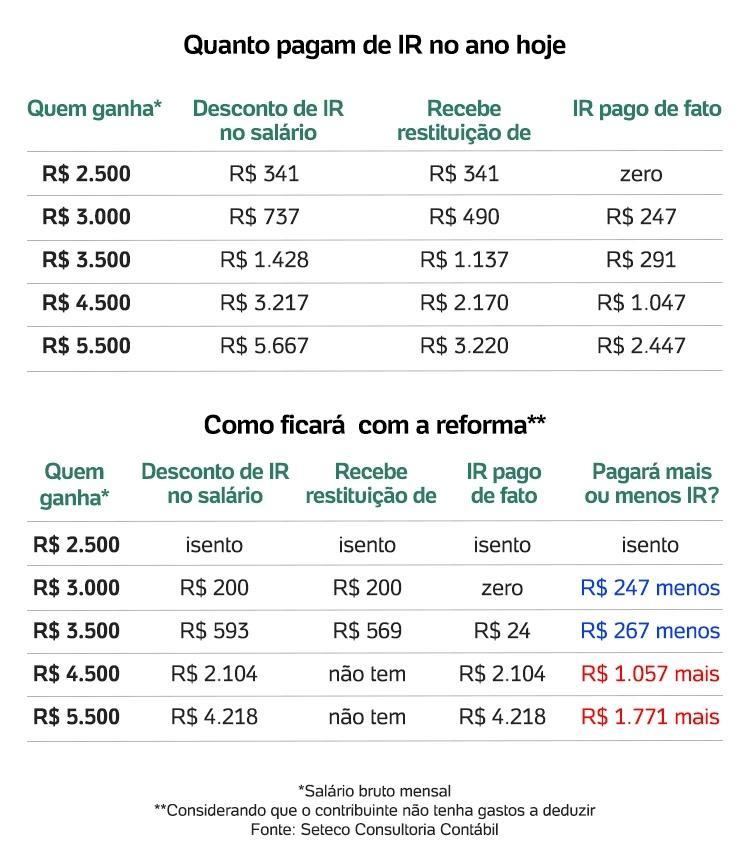 Tabela imposto de renda - Arte/UOL - Arte/UOL