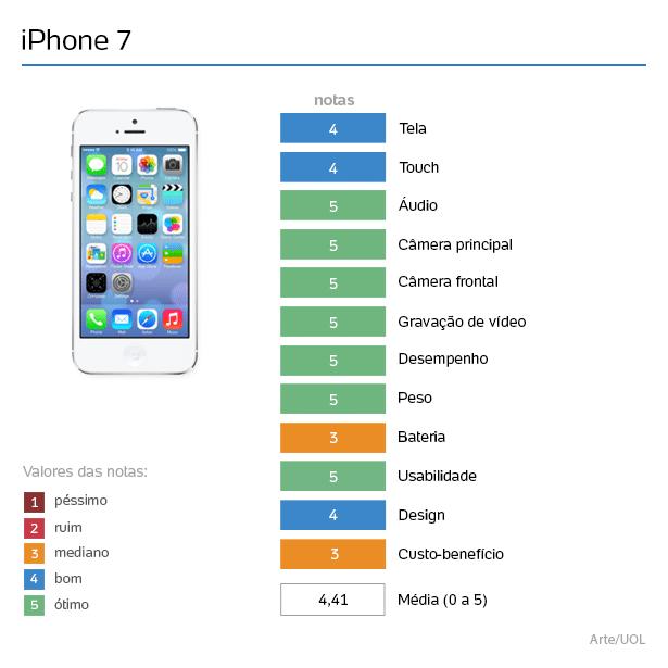 6977c984dee Nova edição elegante e potente  iPhone 7 segue um dos melhores após 1 ano