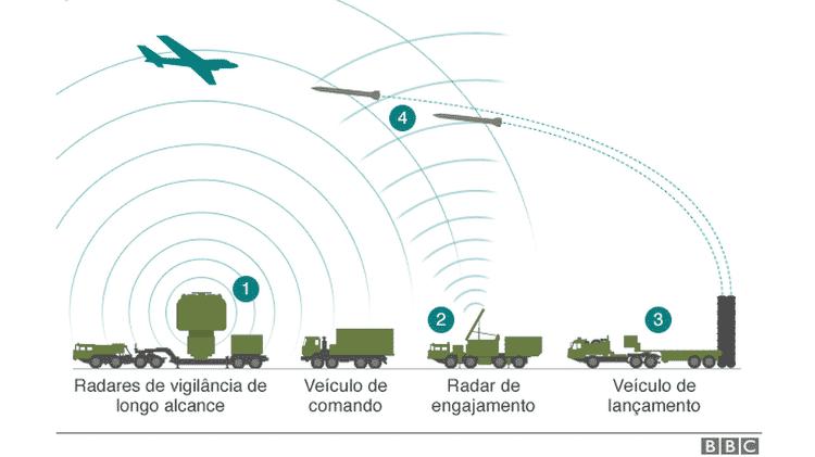 Como funciona o S-400 - BBC