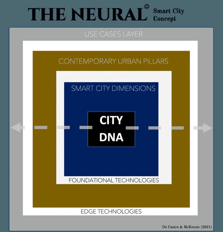 Modelo esquemático do conceito The Neural concebido por De Castro e McKenzie (Dubai -2021) - De Castro e McKenzie (Dubai -2021) - De Castro e McKenzie (Dubai -2021)