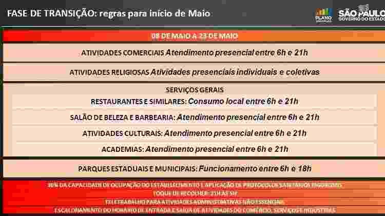 Quarta etapa da fase de transição do Plano SP, com ampliação de horário e capacidade dos estabelecimentos - Reprodução/Governo do Estado de São Paulo - Reprodução/Governo do Estado de São Paulo