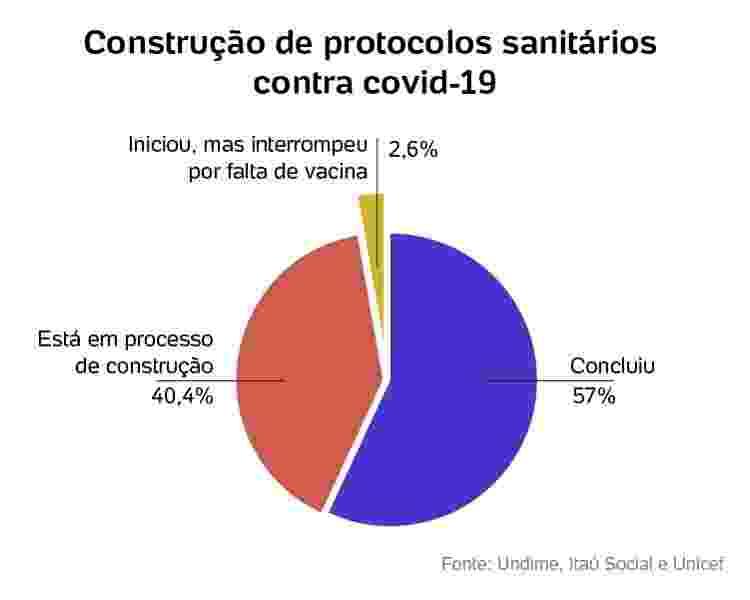 Construção do protocolos sanitarios contra covid-19 - Arte/UOL - Arte/UOL