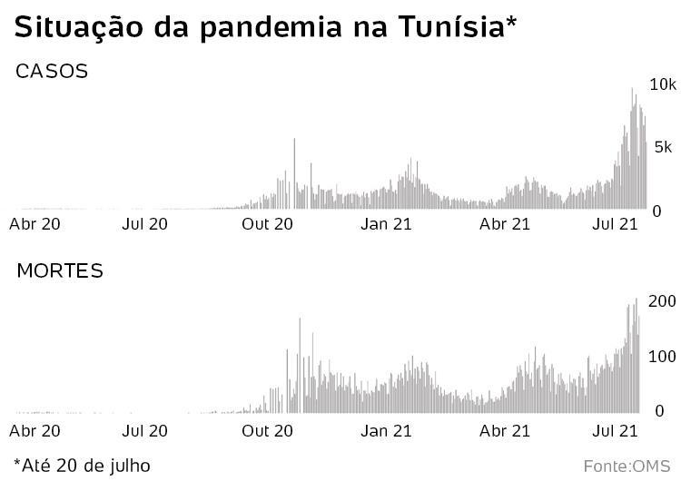 situação do covid na Tunísia - Reprodução/OMS - Reprodução/OMS