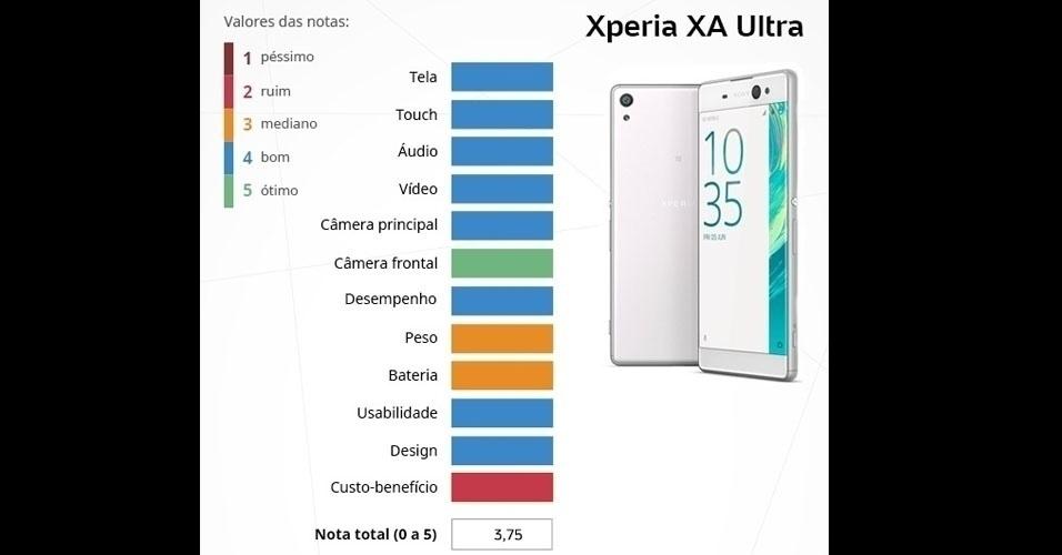 Xperia XZ (Sony): com tela Full HD de 6 polegadas, é integrado com o processador MediaTek MT6755 (octa-core de 64 bits), 3 GB de memória RAM e câmeras de 21,5 MP (principal) e 16 MP (frontal)