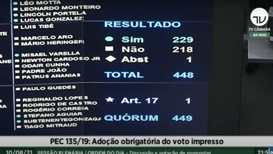 Placar da votação da PEC do Voto Impresso na Câmara dos Deputados - Reprodução/Câmara dos Deputados
