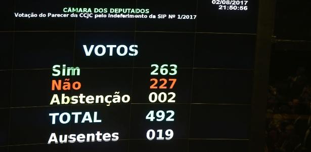 Placar final da votação contra o presidente Michel Temer na Câmara