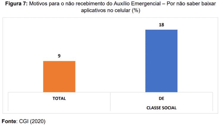 Motivos para o não recebimento do Auxílio Emergencial -- Por não saber baixar aplicativos no celular (%) - CGI (2020) - CGI (2020)