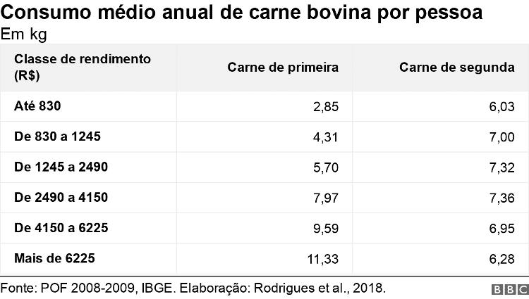 Consumo médio anual de carne bovina por pessoa - BBC - BBC