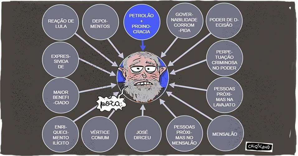19.set.2016 - Foi assim que Lula reagiu ao PowerPoint do MPF?